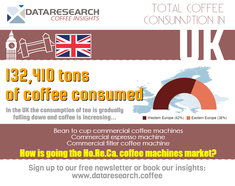 the coffee consumption in the Uk