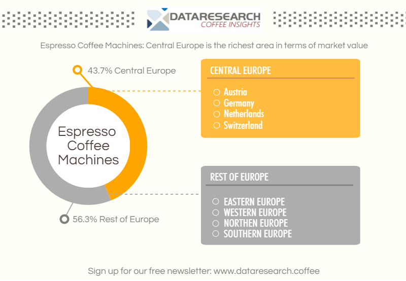 Espresso coffee machines: Central Europe is the richest area in terms of market value
