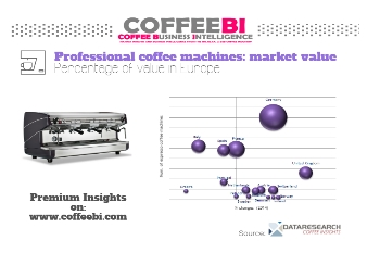 European coffee machines: how big is the market?