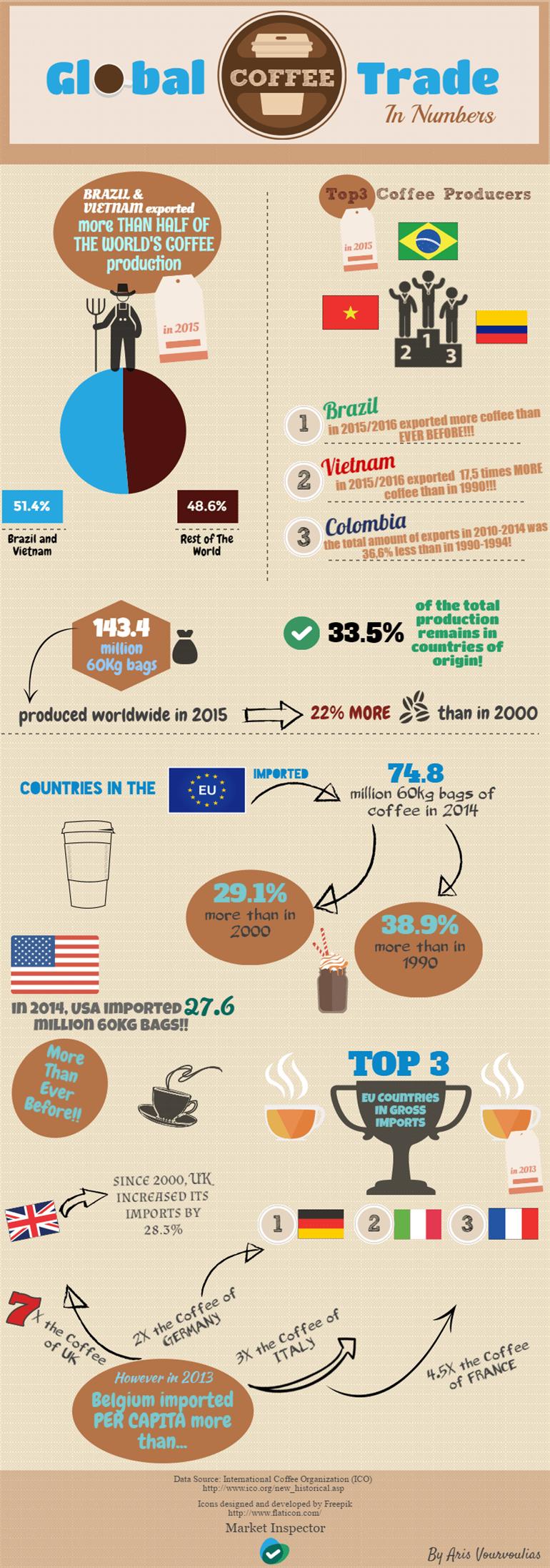 Infographic Global Coffee Trade_770x2193 (1)
