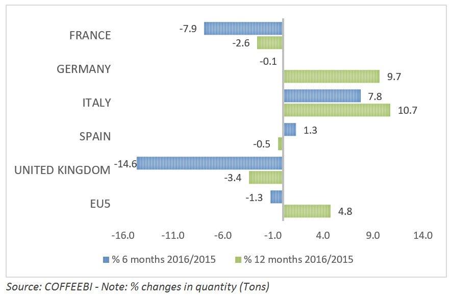 European Coffee Market Sales