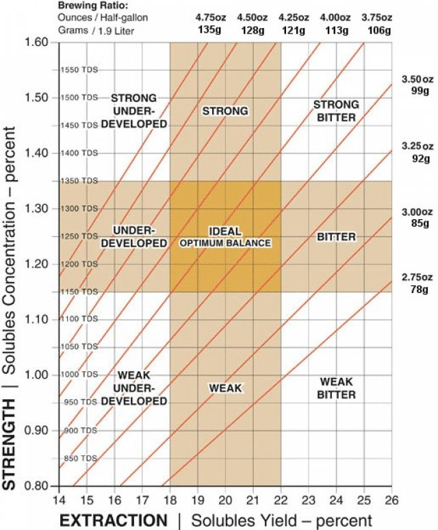 Coffee Brewing Control Chart