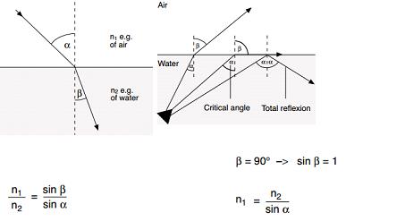 refractometers index
