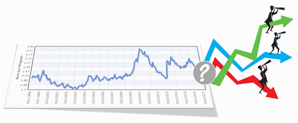 Coffee Price Forecast