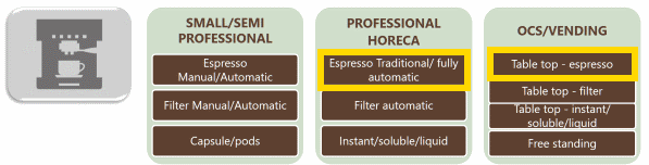 Espresso type machines