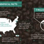 A Little Focus on Americans' Coffee Habits