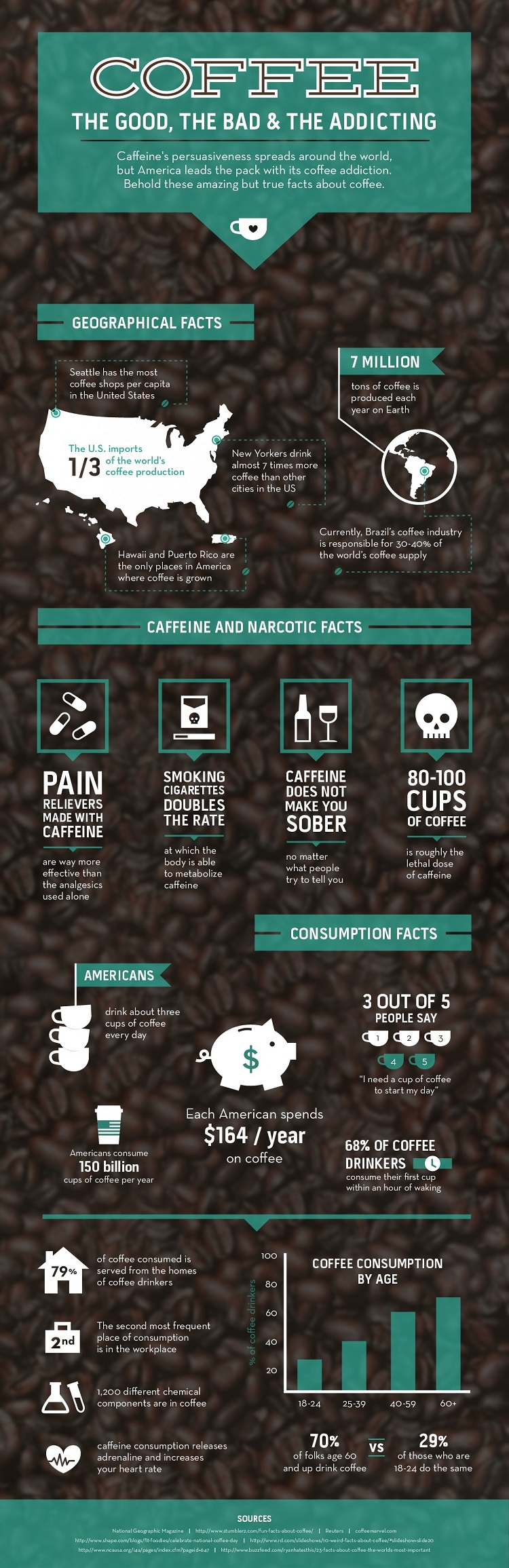 Americans' Coffee Habits