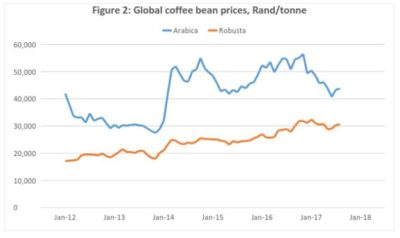 4 Robusta and Arabica price volatility