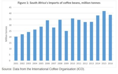 5 South Africa domestic coffee consuption