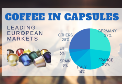 Coffee in Capsules