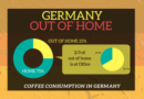The coffee market toward a new potential business