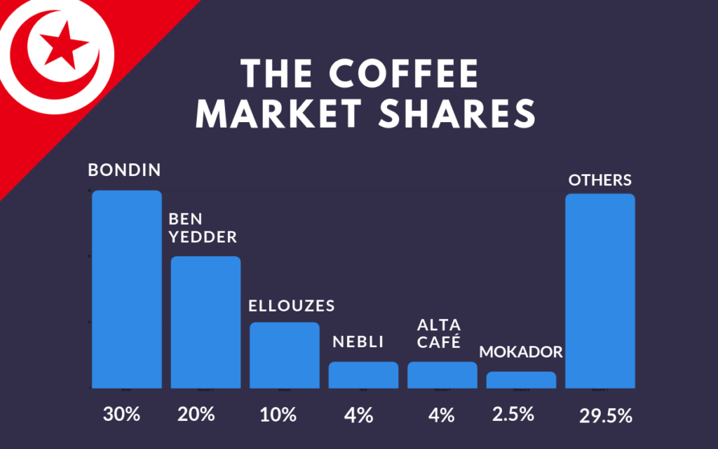 The coffee market shares_Tunisia