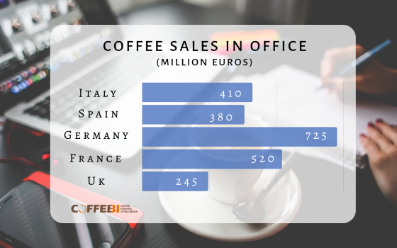 Coffee sales in office