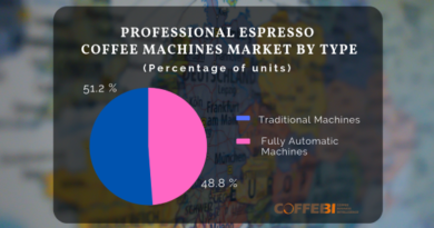 Professional espresso machines market by type