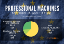 The Professional machine market in the main European countries 2019