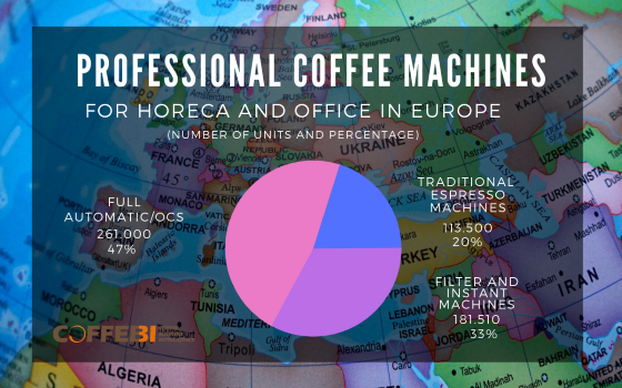 professional coffee machines into the HORECA and office markets