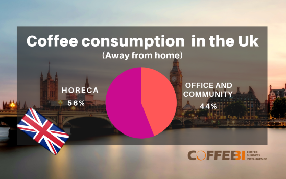 Office Coffee Machines in the UK