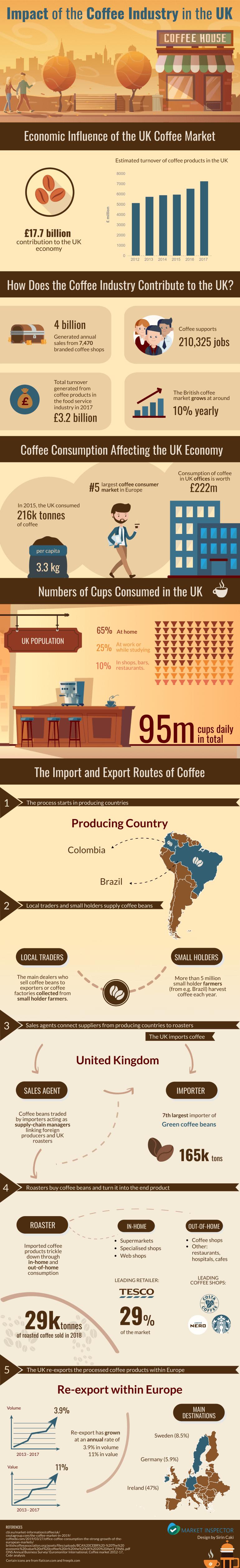 Uk coffee market