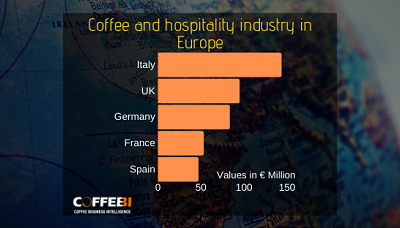 Coffee and hospitality industry in Europe