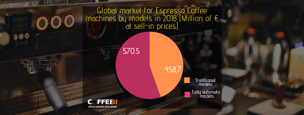 Professional Espresso Coffee Machines Market