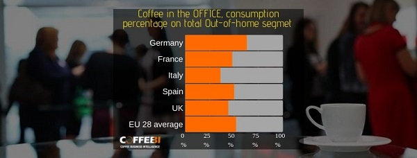 Coffee in the office consumption