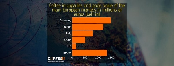 Coffee in capsules sell-in value