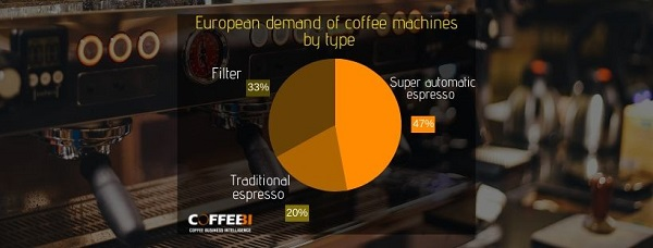 European demand of coffee machines by type