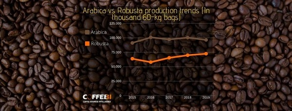 Arabica and Robusta production trends