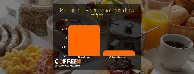 Canada Coffee consumption