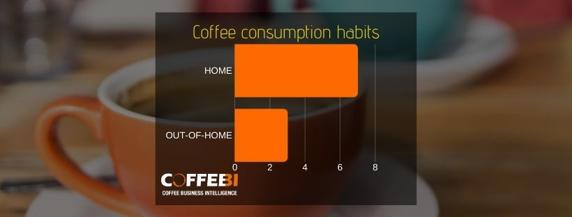 Out of home coffee consumption