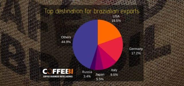 Top destination for brazilian exports