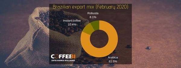 brazilian export mix